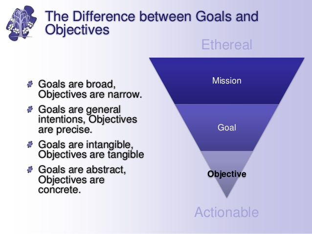 review strategic aims and objectives of infosys Strategic planning increases your chances of success it aligns you with the needs of your customers and improves the value of your goods or services by creating strategic objectives, you set in.